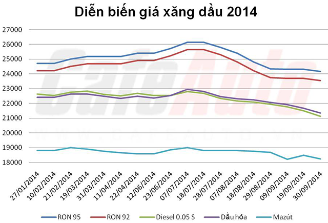 Diễn biến giá xăng dầu trong năm 2014